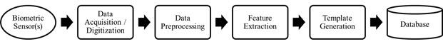 مراحل عملیات ثبتنام در سیستمهای زیستسنجی