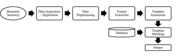 مراحل عملیات مقایسه در سیستمهای بایومتریک
