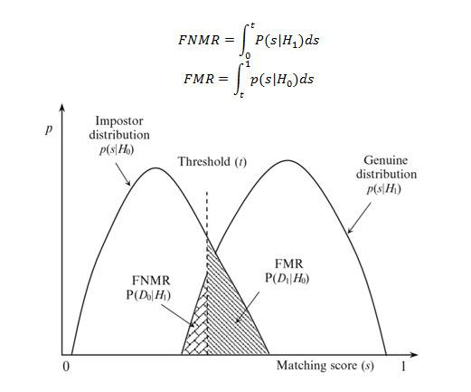 تطابق اشتباه (FMR)