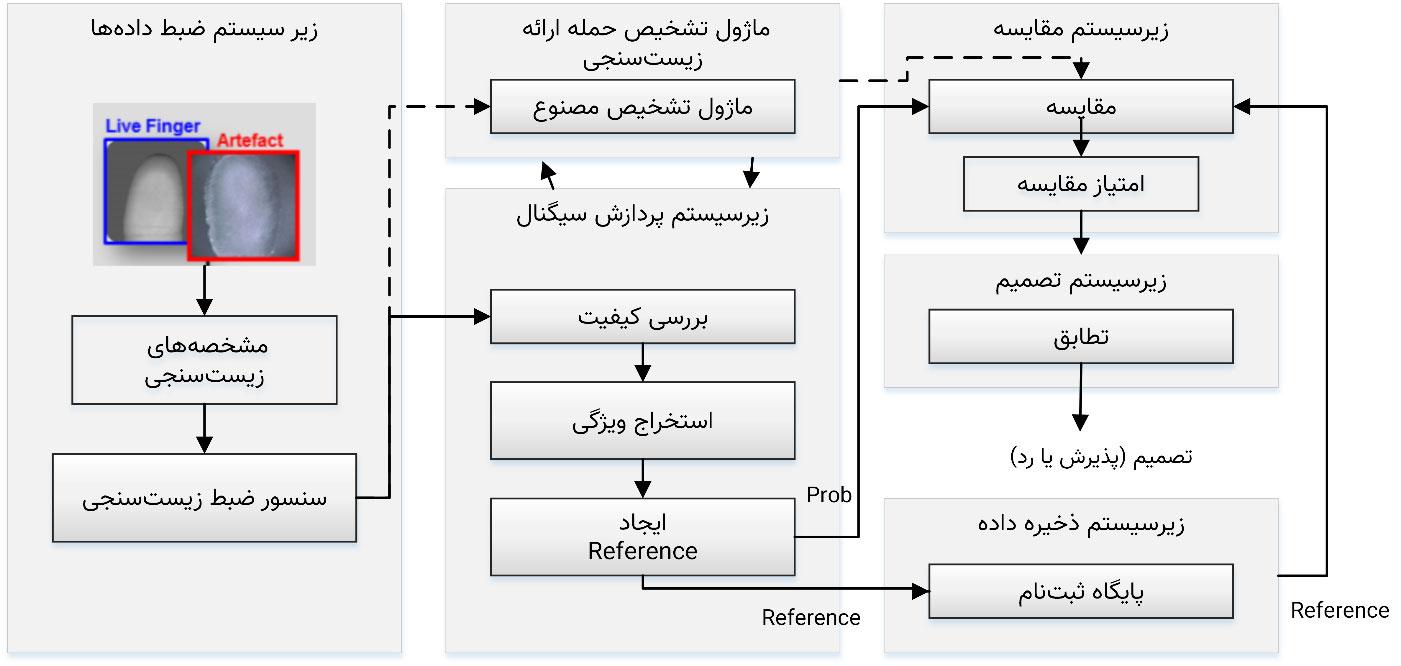 چارچوب کلی سیستم زیستسنجی با قابلیت تشخیص حمله نمایش
