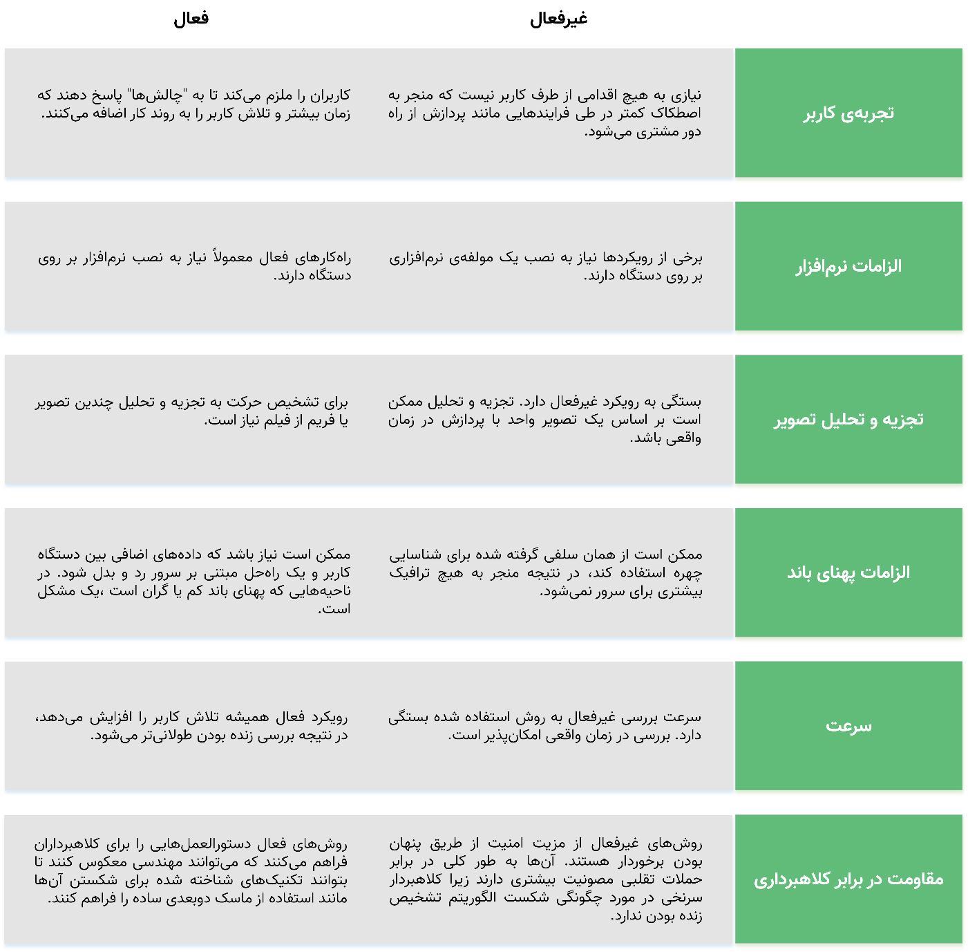 مقایسه روشهای تشخیص جعل و جمله با دو رویکرد فعال و غیرفعال