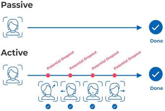 شکل 4) روند تشخیص جعل با روش فعال در مقایسه با روش غیرفعال