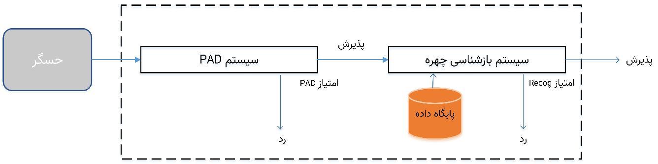 شکل 3) طرح رکیب تشخیص چهره و تشخیص جعل به صورت متوالی